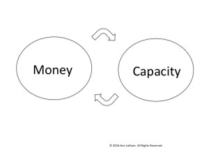 money-capacity-vicious-circle